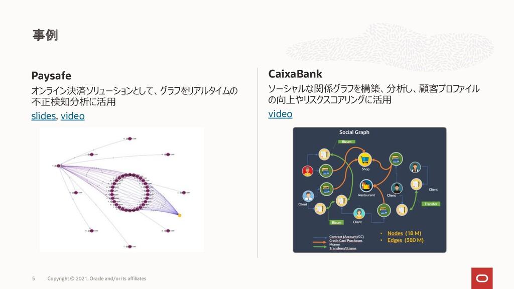CaixaBank ソーシャルな関係グラフを構築、分析し、顧客プロファイル の向上やリスクスコ...