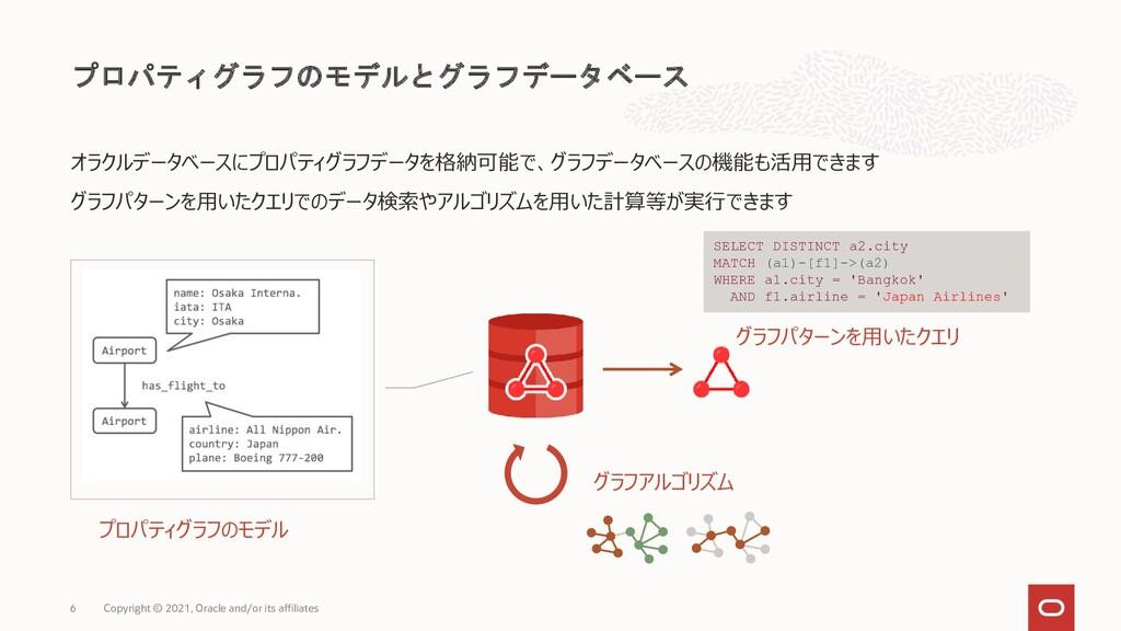 プロパティグラフのモデルとグラフデータベース Copyright © 2021, Oracle...
