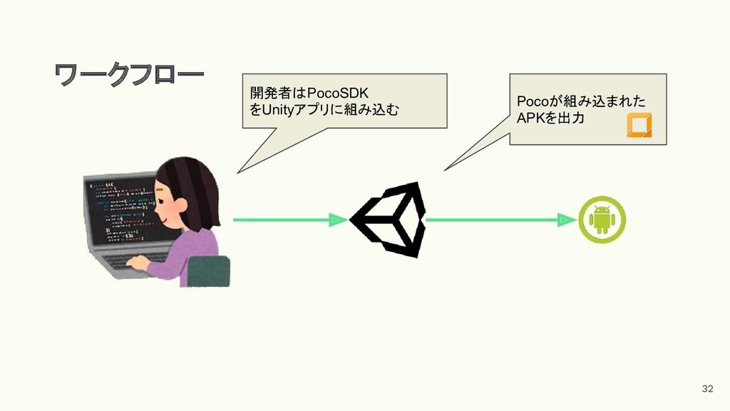 ワークフロー 開発者はPocoSDK をUnityアプリに組み込む 32 Pocoが組み込まれ...