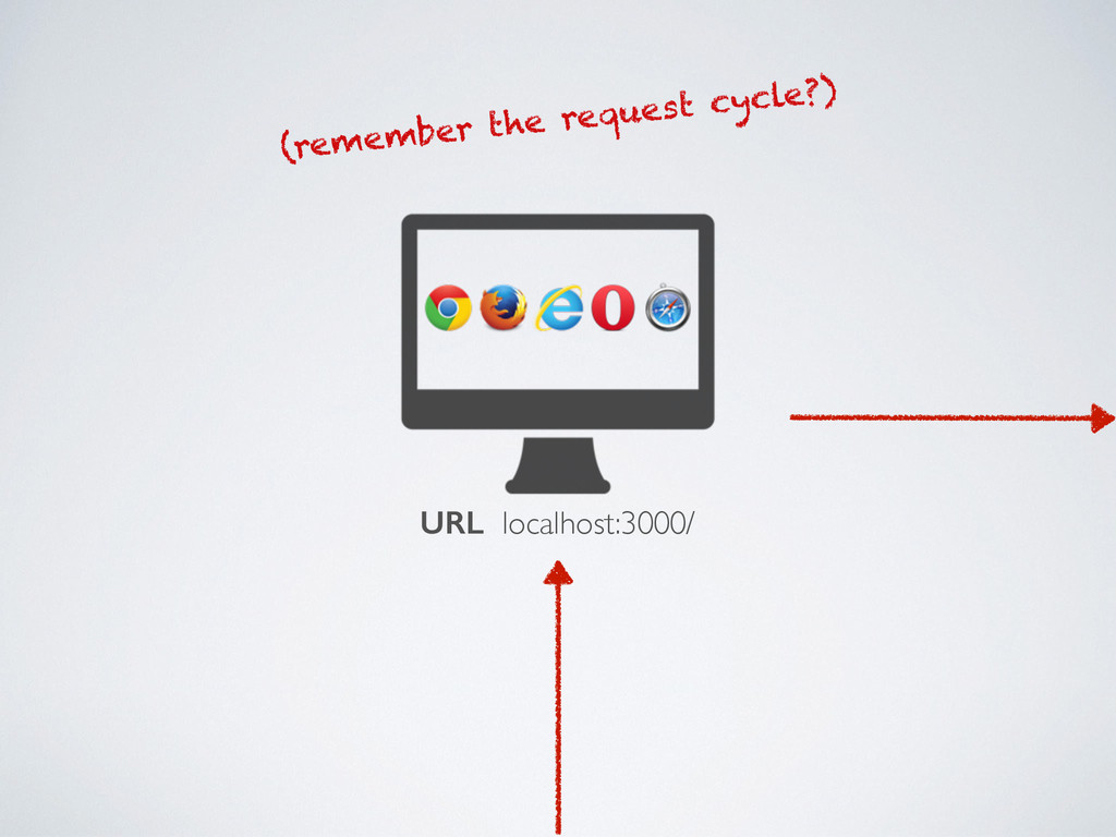 URL localhost:3000/ (remember the request cycle...