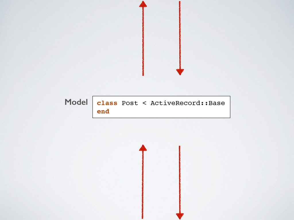 Model