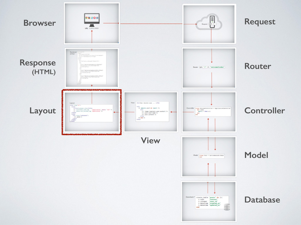 Response (HTML) Browser Layout View Request Rou...