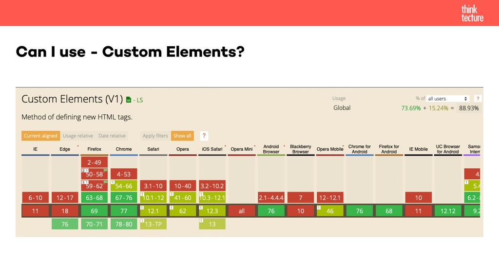 Can I use - Custom Elements?