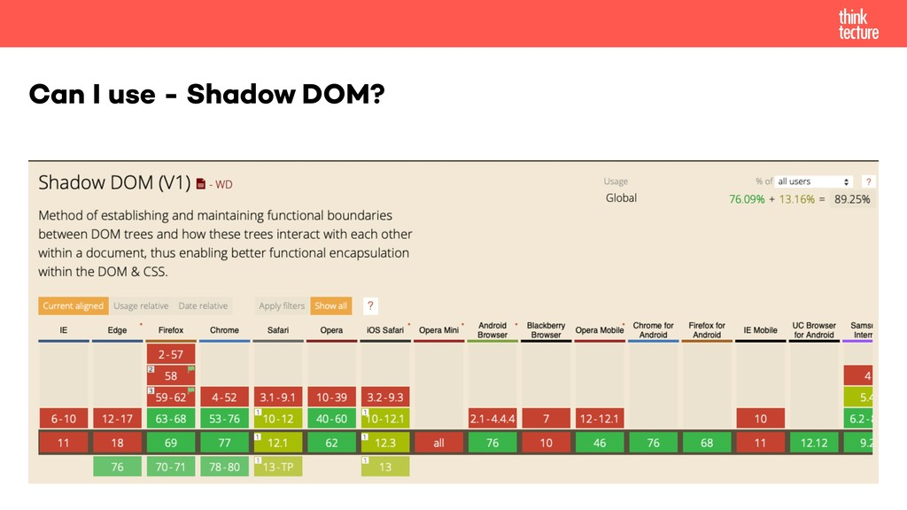 Can I use - Shadow DOM?