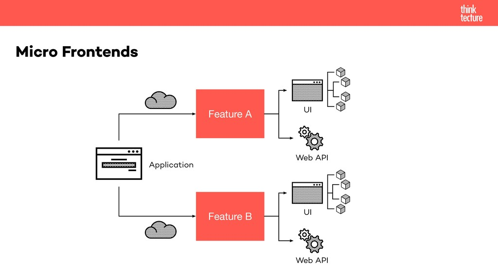 Micro Frontends Feature A Feature B Application...