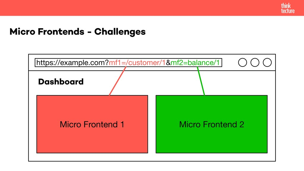 Micro Frontends - Challenges https://example.co...
