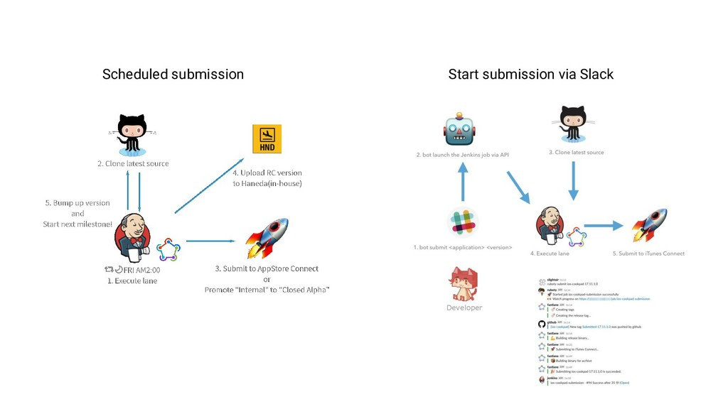 Scheduled submission Start submission via Slack...