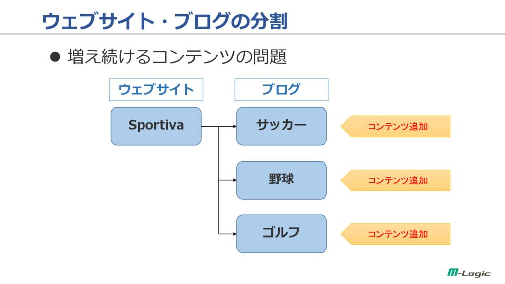 ウェブサイト・ブログの分割  増え続けるコンテンツの問題 Sportiva サッカー 野球 ...