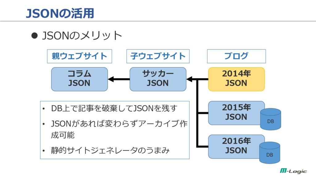JSONの活用  JSONのメリット コラム JSON サッカー JSON 親ウェブサイト ...