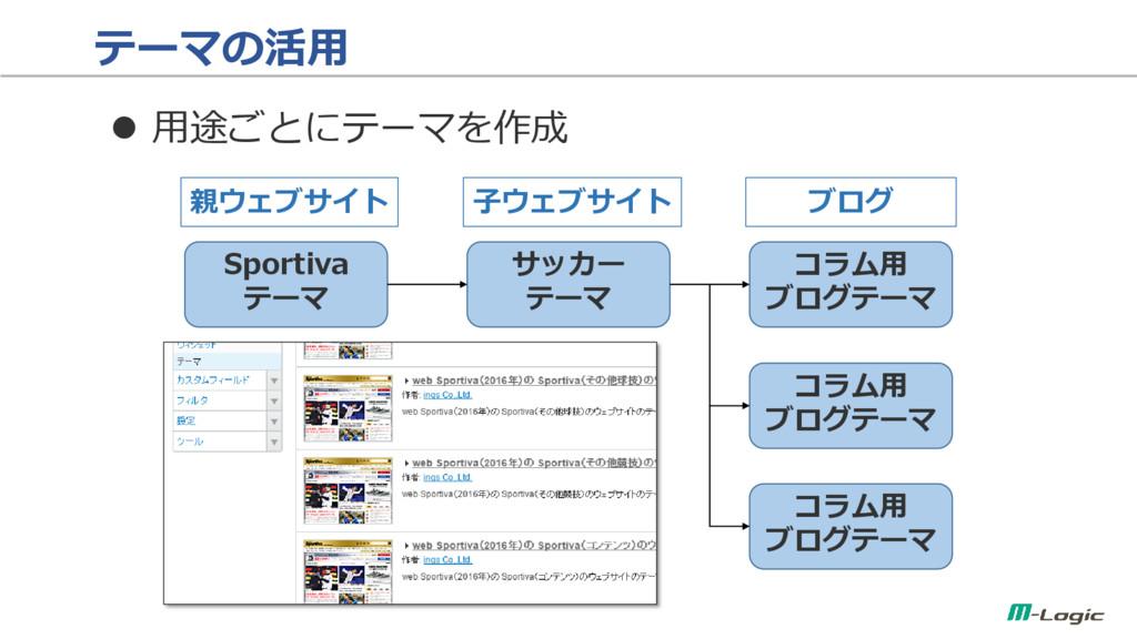 テーマの活用  用途ごとにテーマを作成 Sportiva テーマ サッカー テーマ 親ウェブ...