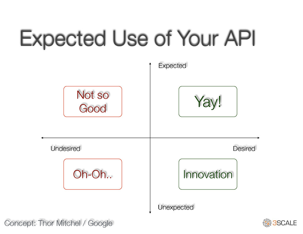 Expected Use of Your API Expected Unexpected De...