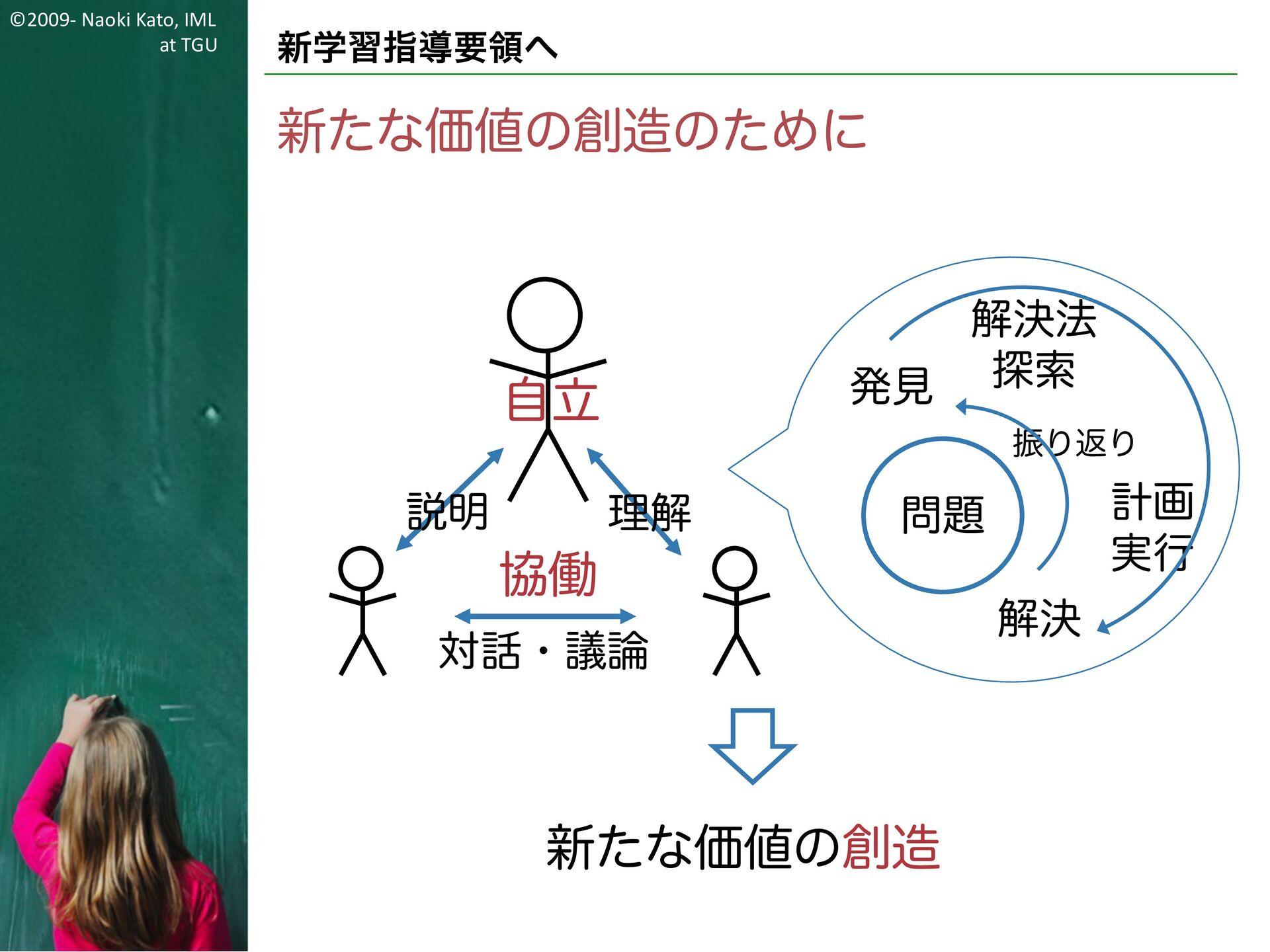 ©2009- Naoki Kato, IML at TGU 新学習指導要領へ こんな世の中に?...