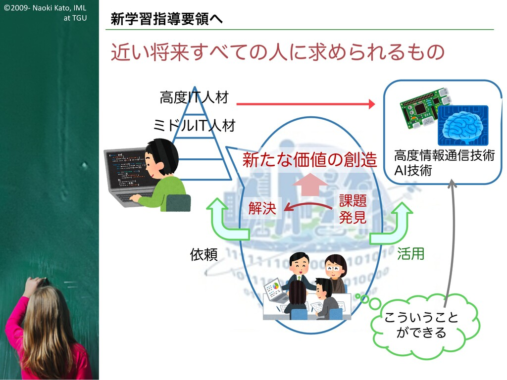 ©2009- Naoki Kato, IML at TGU 新学習指導要領へ 近い将来すべての...