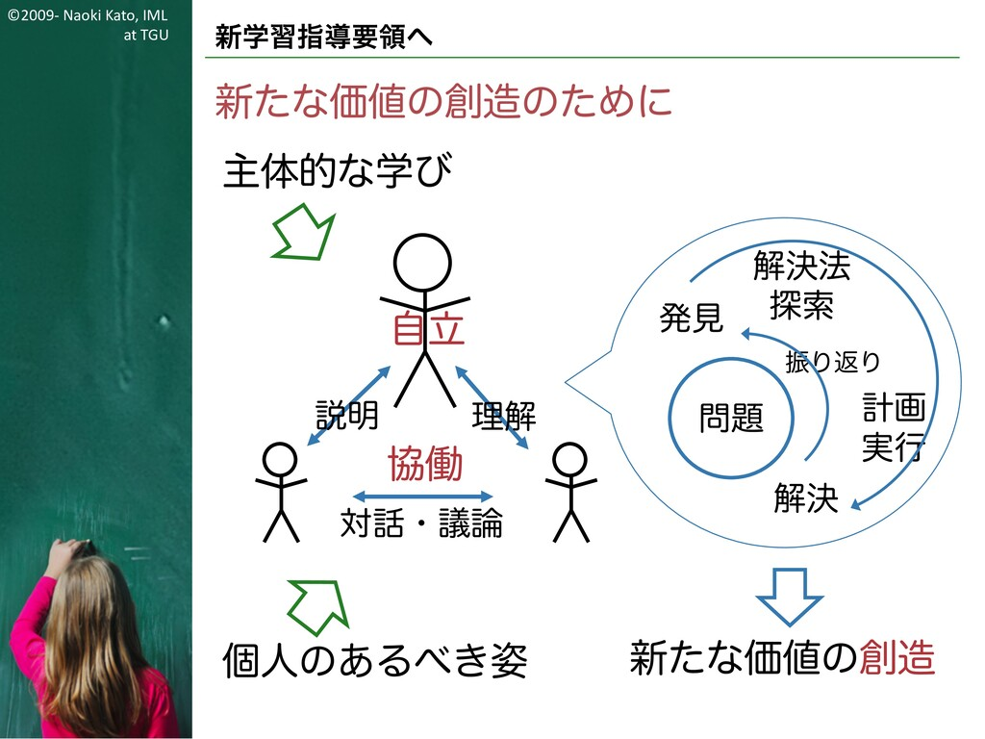 ©2009- Naoki Kato, IML at TGU 新学習指導要領へ 新たな価値の創造...