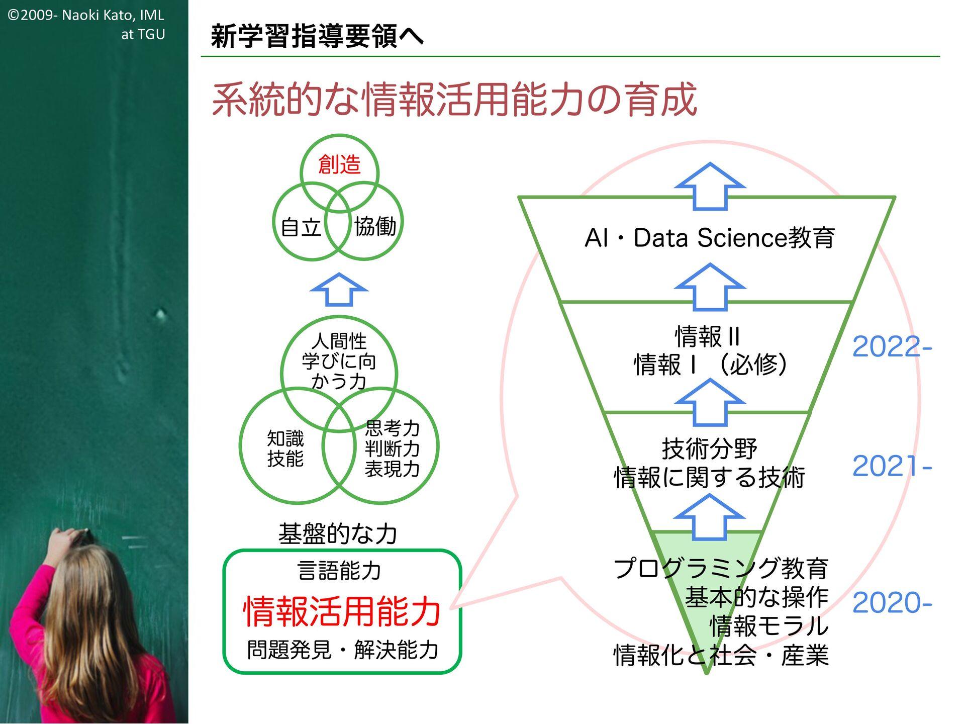 ©2009- Naoki Kato, IML at TGU 新学習指導要領へ 学習指導要領にお...