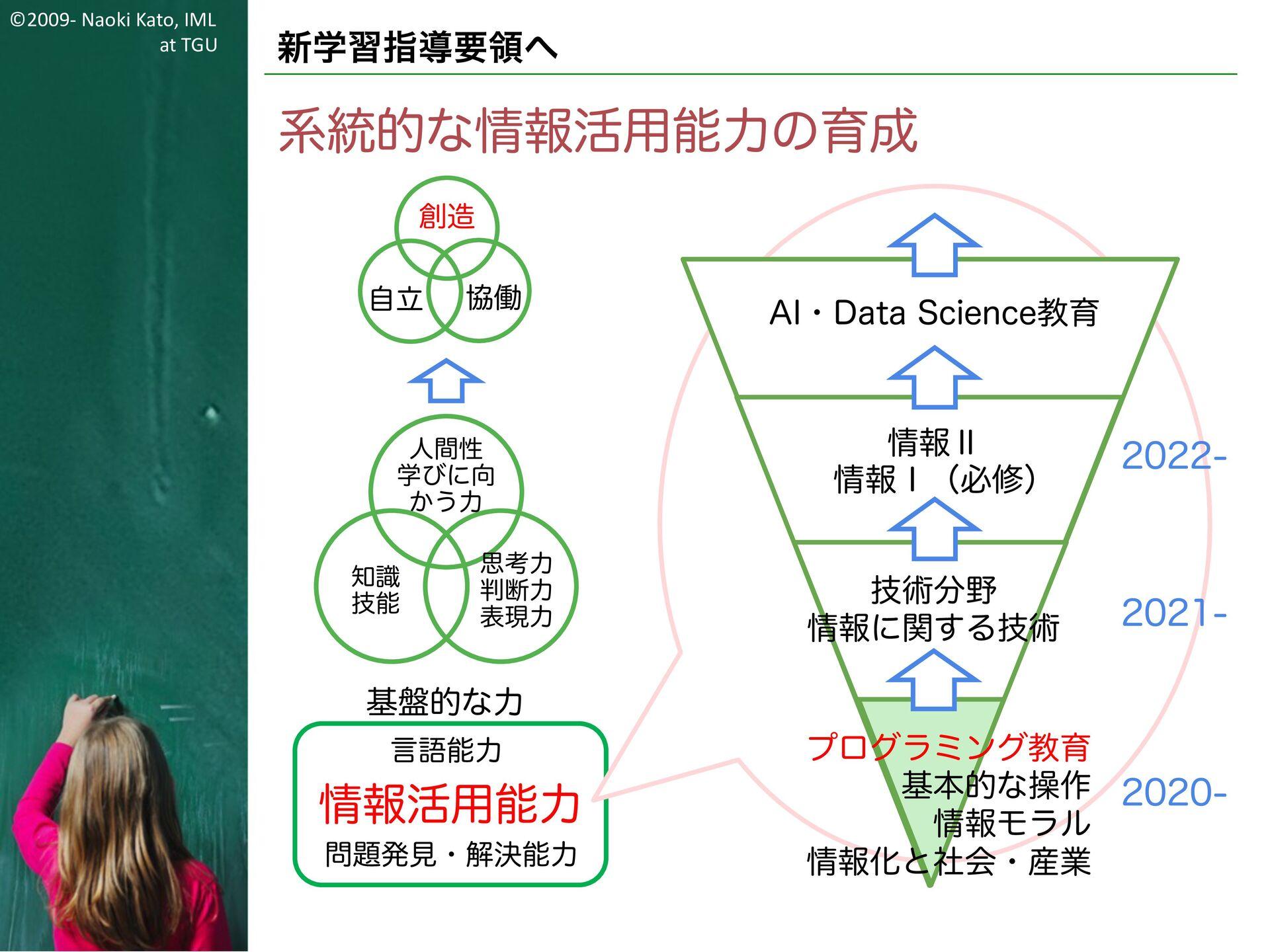 ©2009- Naoki Kato, IML at TGU 情報活用能力 小学校におけるプログ...