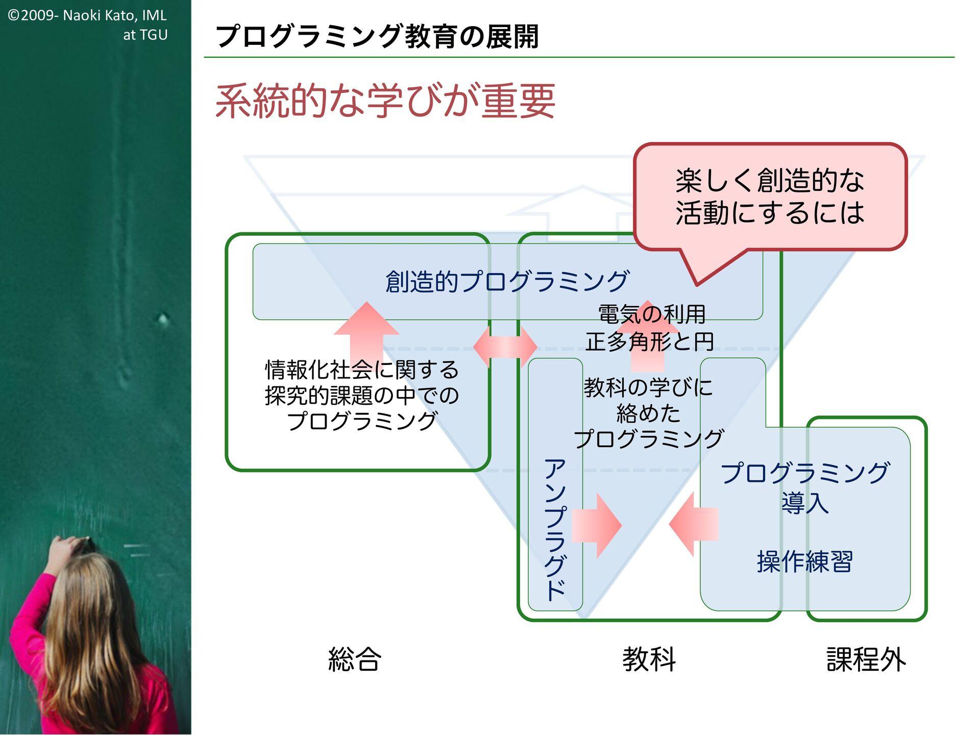 ©2009- Naoki Kato, IML at TGU 国語科でのプログラミング教育