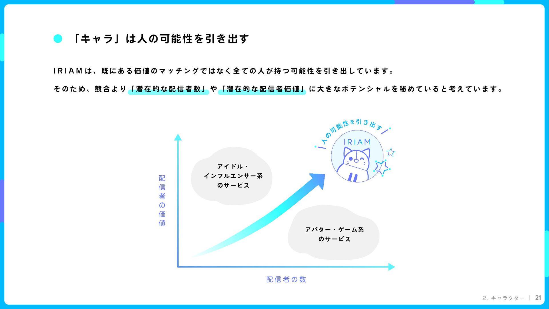 2. キャラクター 21 I R I A M アバター・ゲーム系  のサービス アイドル・  ...