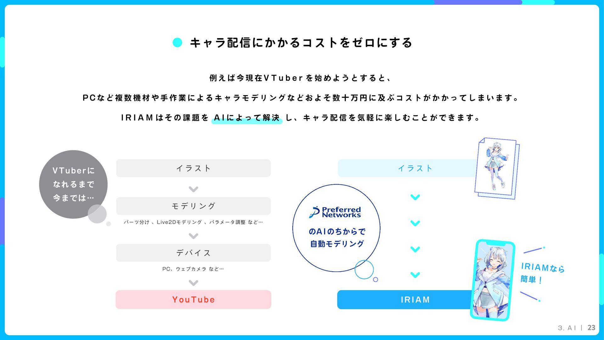 3. A I 23 I R I A M イラスト モデリング パーツ分け 、Live2Dモデリ...