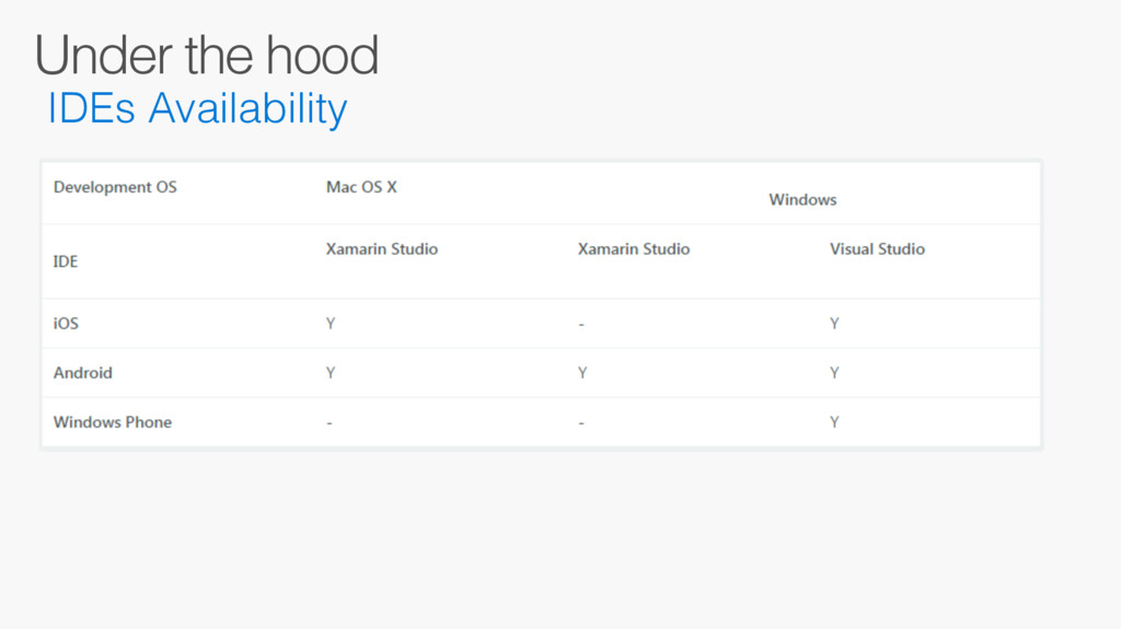 Under the hood IDEs Availability