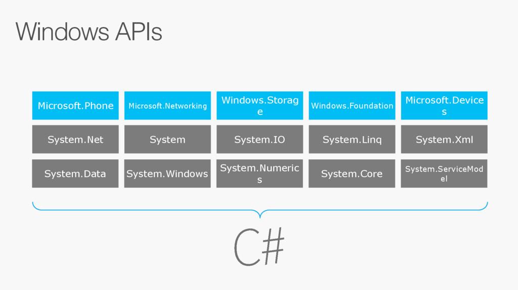 Windows APIs Microsoft.Phone Microsoft.Networki...