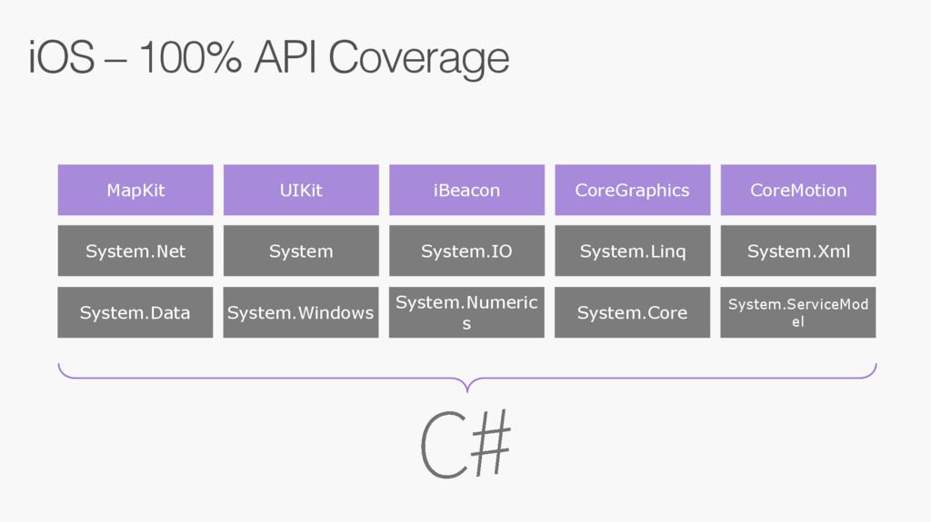 iOS – 100% API Coverage MapKit UIKit iBeacon Co...