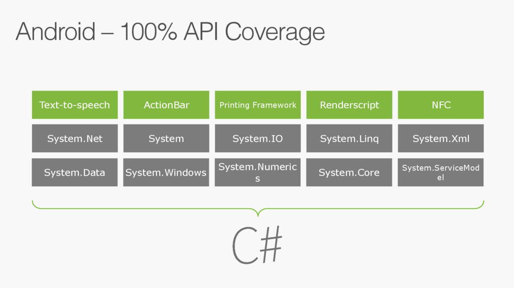 Android – 100% API Coverage Text-to-speech Acti...