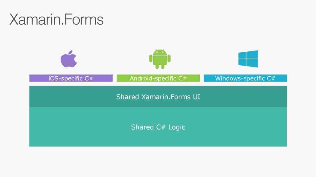 Xamarin.Forms Windows-specific C# Android-speci...