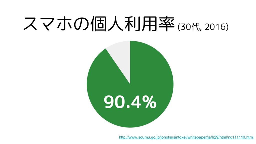 スマホの個人利用率 (30代, 2016) 90.4% http://www.soumu.go...