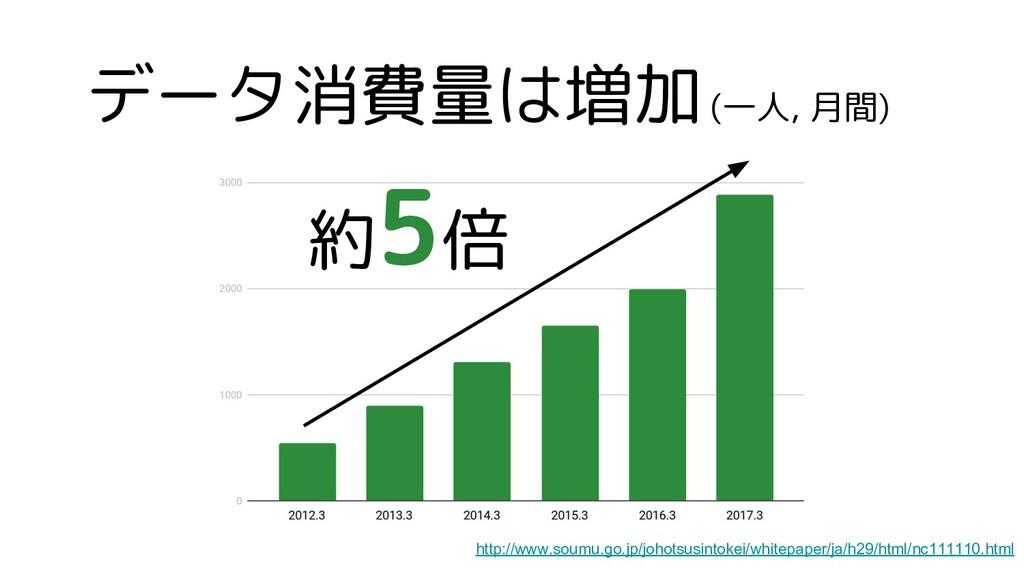 データ消費量は増加 (一人, 月間) 約5倍 http://www.soumu.go.jp/j...
