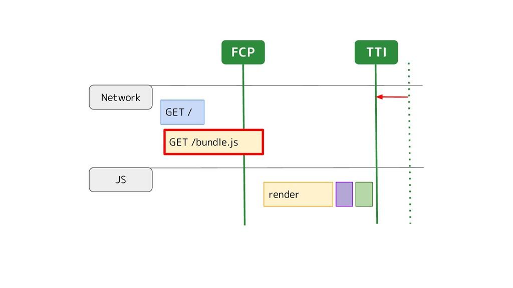 Network JS GET / render TTI FCP GET /bundle.js