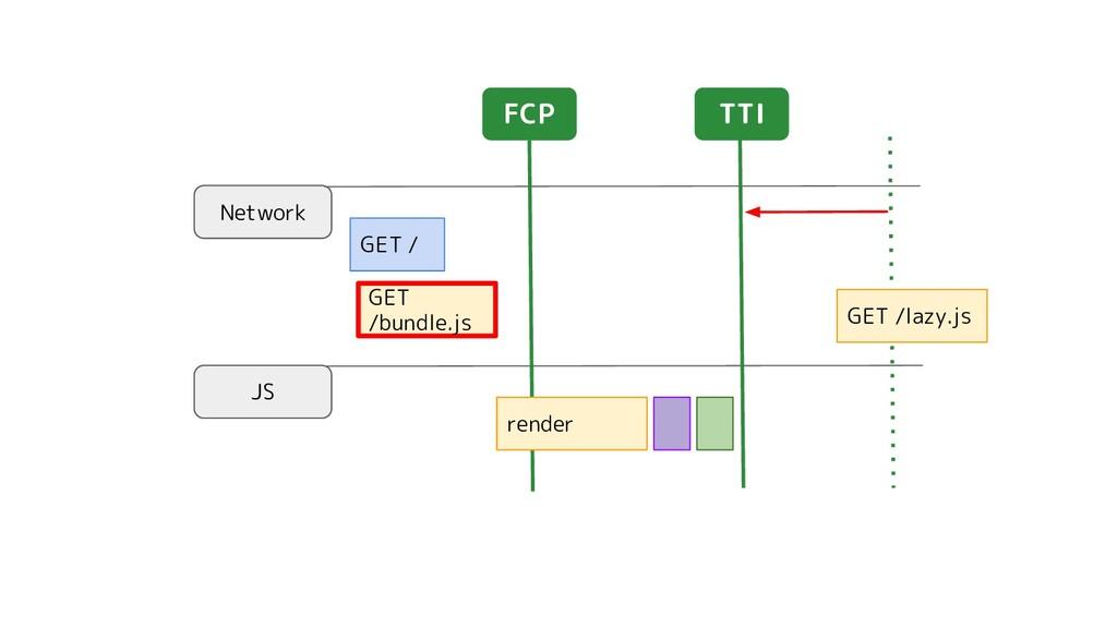 Network JS GET / TTI GET /lazy.js GET /bundle.j...