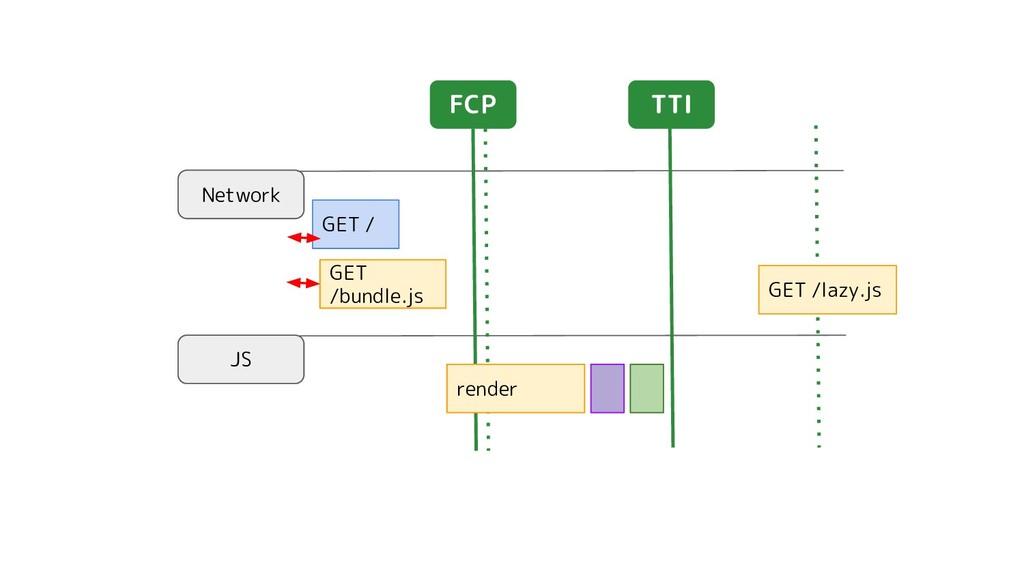 Network JS GET / FCP TTI GET /bundle.js GET /la...