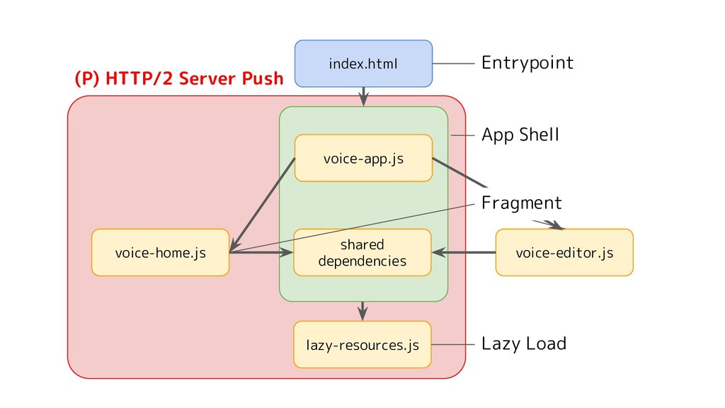 index.html voice-app.js voice-editor.js voice-h...