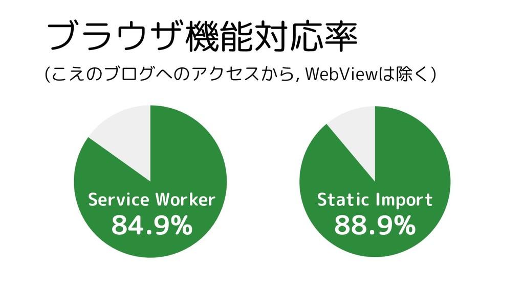 ブラウザ機能対応率 (こえのブログへのアクセスから, WebViewは除く) Service ...