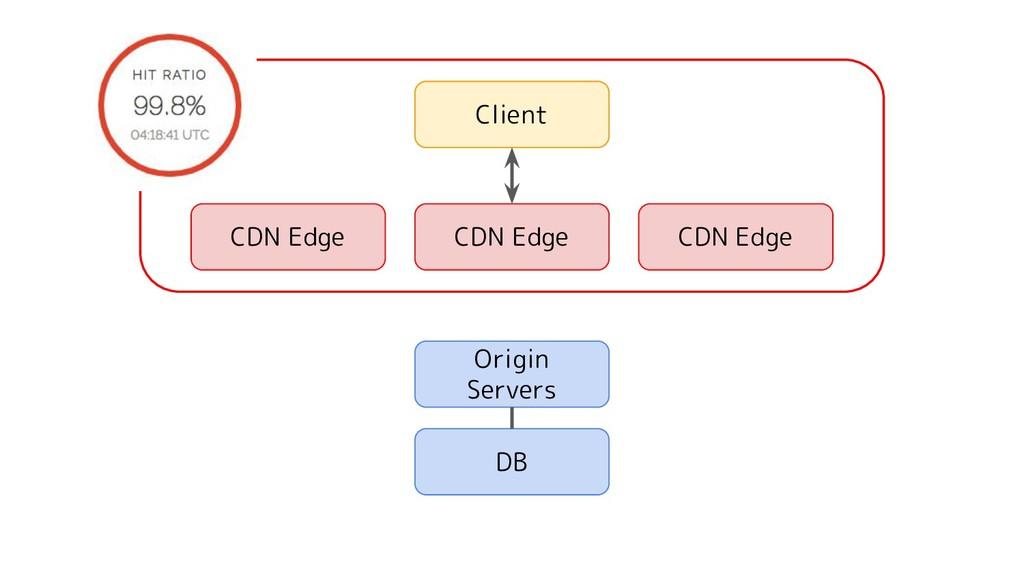 Origin Servers Client DB CDN Edge CDN Edge CDN ...