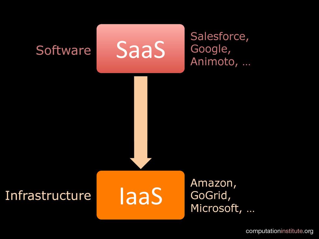 computationinstitute.org SaaS  PaaS  Iaa...