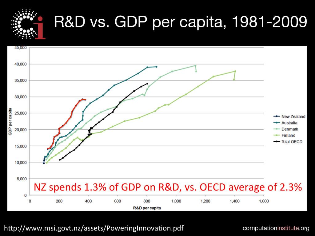computationinstitute.org R&D vs. GDP per capit...