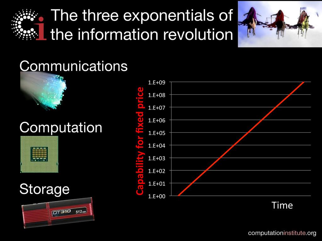 computationinstitute.org The three exponential...