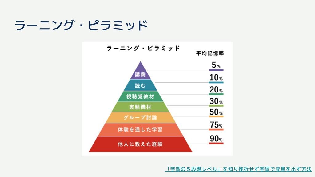 「学習の5段階レベル」を知り挫折せず学習で成果を出す方法 ラーニング・ピラミッド