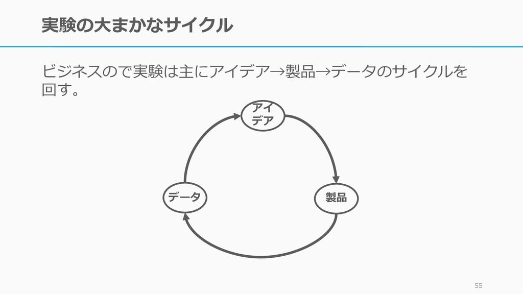 実験の大まかなサイクル ビジネスので実験は主にアイデア→製品→データのサイクルを 回す。 55...