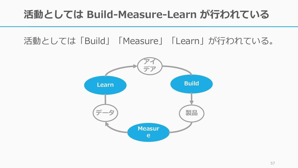活動としては Build-Measure-Learn が行われている 活動としては「Build...
