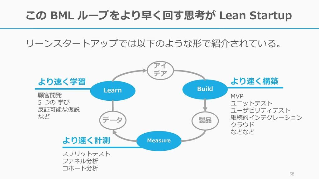 この BML ループをより早く回す思考が Lean Startup リーンスタートアップでは以...
