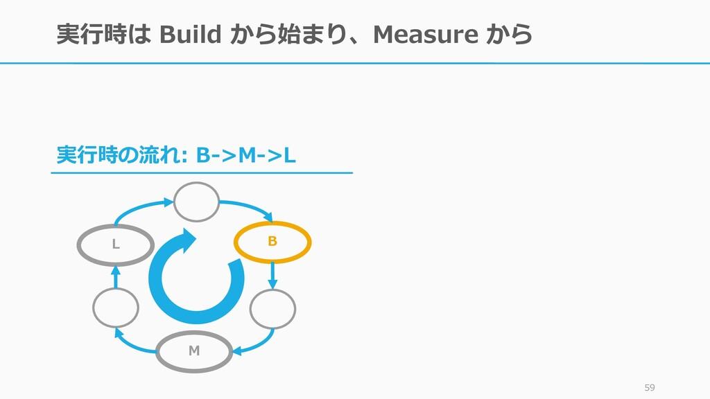 実行時は Build から始まり、Measure から 59 実行時の流れ: B->M->L ...