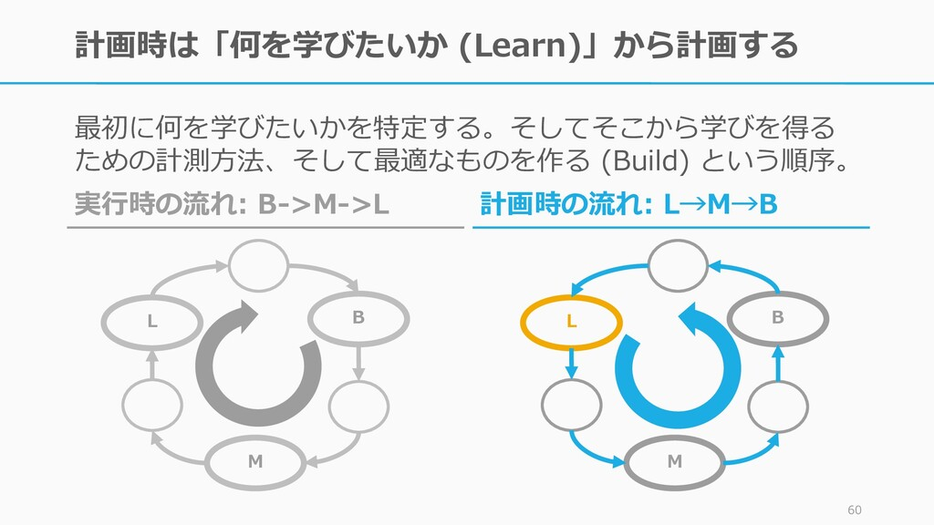 計画時は「何を学びたいか (Learn)」から計画する 最初に何を学びたいかを特定する。そして...