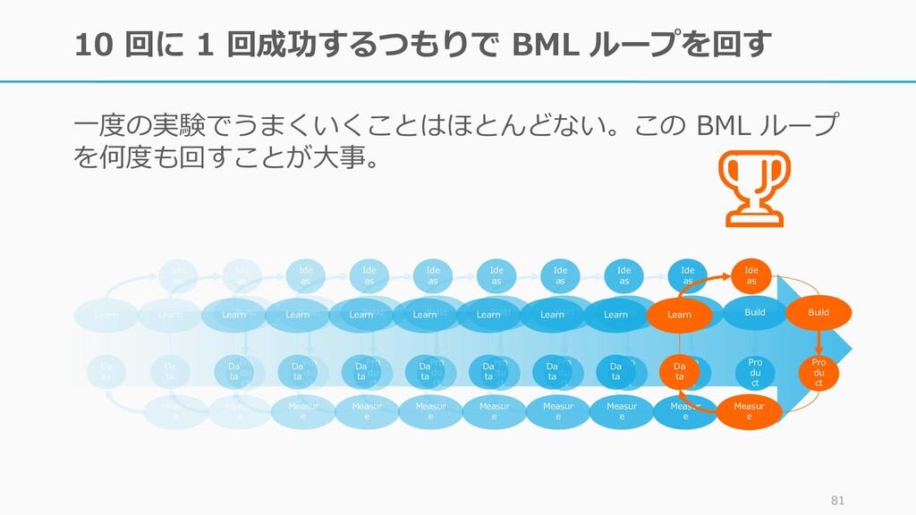 10 回に 1 回成功するつもりで BML ループを回す 一度の実験でうまくいくことはほとんど...