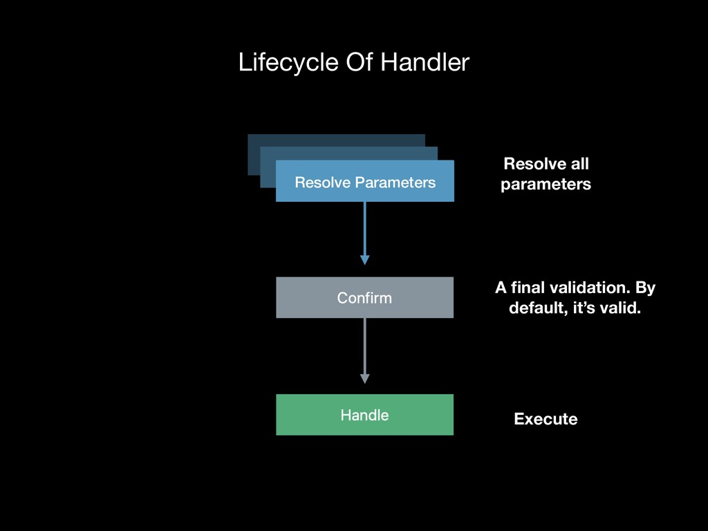 Resolve Parameters Lifecycle Of Handler A final ...