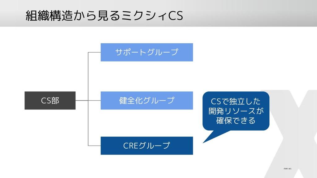 組織構造から見るミクシィCS CS部 サポートグループ 健全化グループ CREグループ CSで...