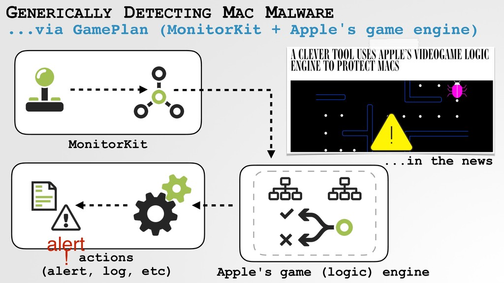GENERICALLY DETECTING MAC MALWARE ...via GamePl...