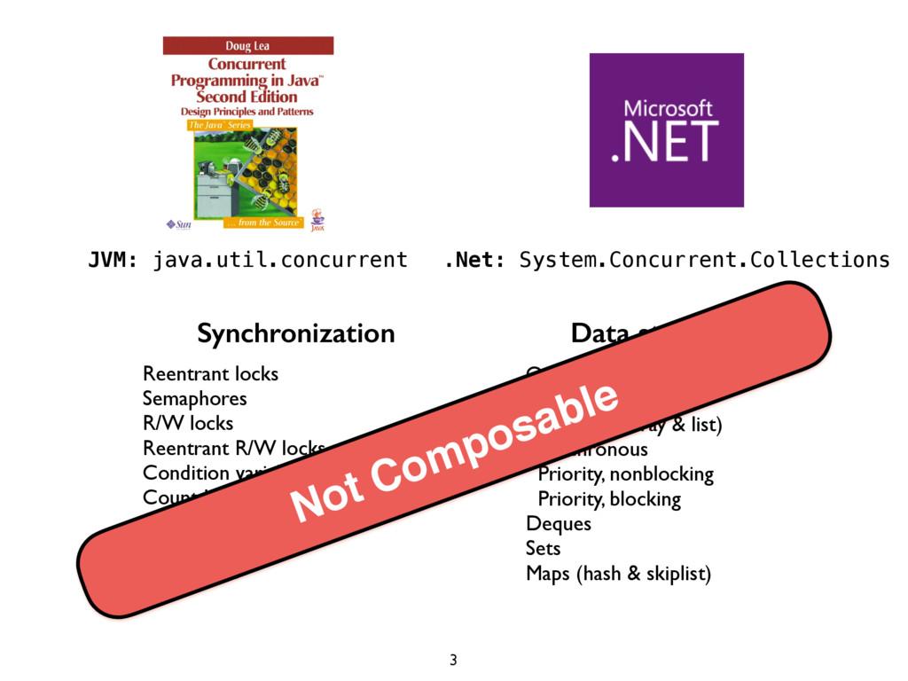 JVM: java.util.concurrent Synchronization Data ...